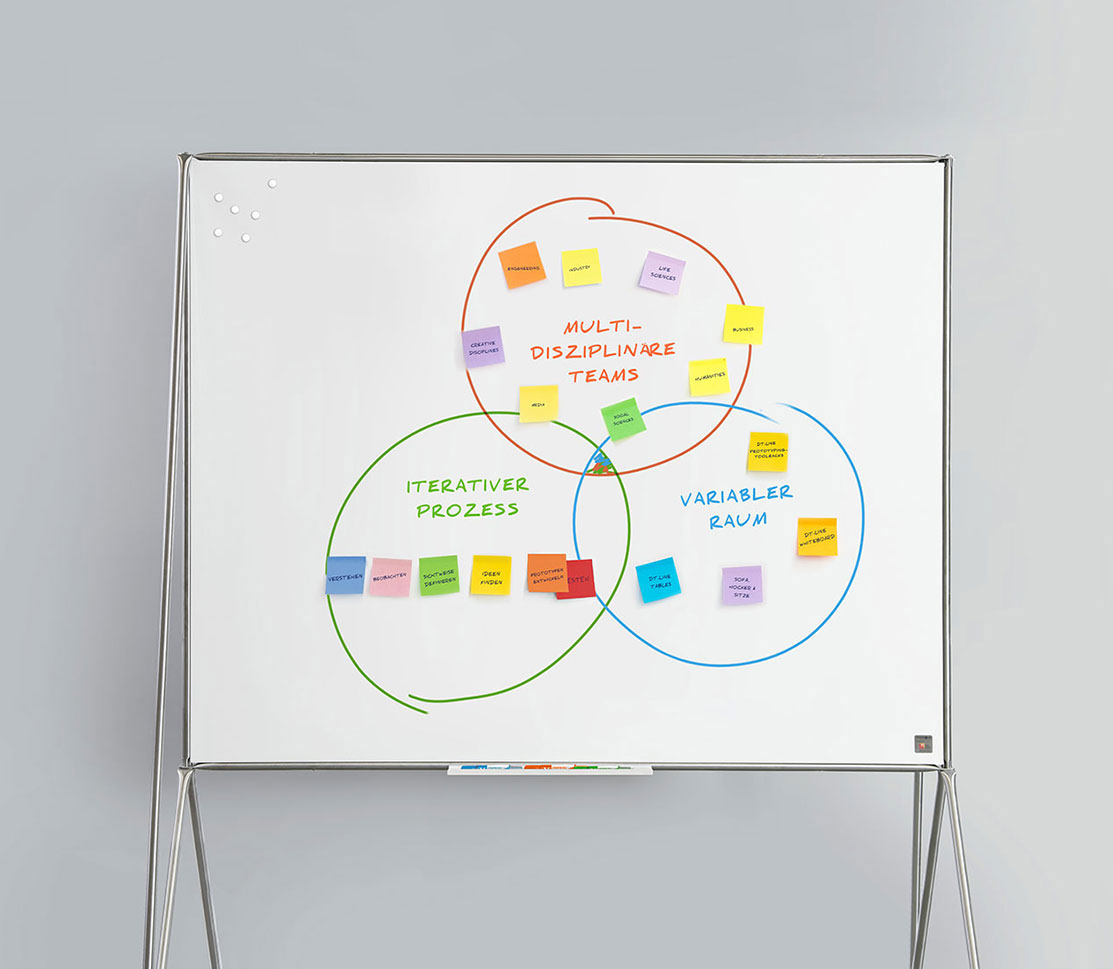 design thinking line boards by system 180